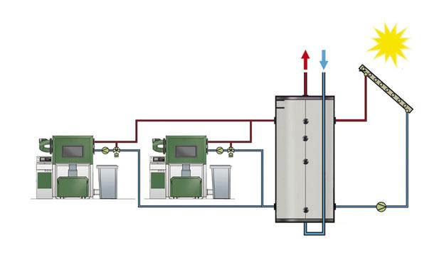Conectare in cascada -herz bioenergy