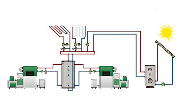 Conectare in cascada -herz bioenergie